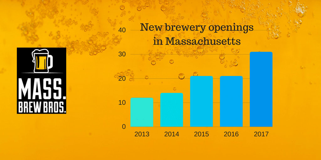 New brewery openings in Massachusetts
