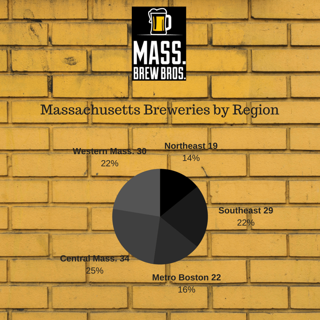 Massachusetts breweries by region