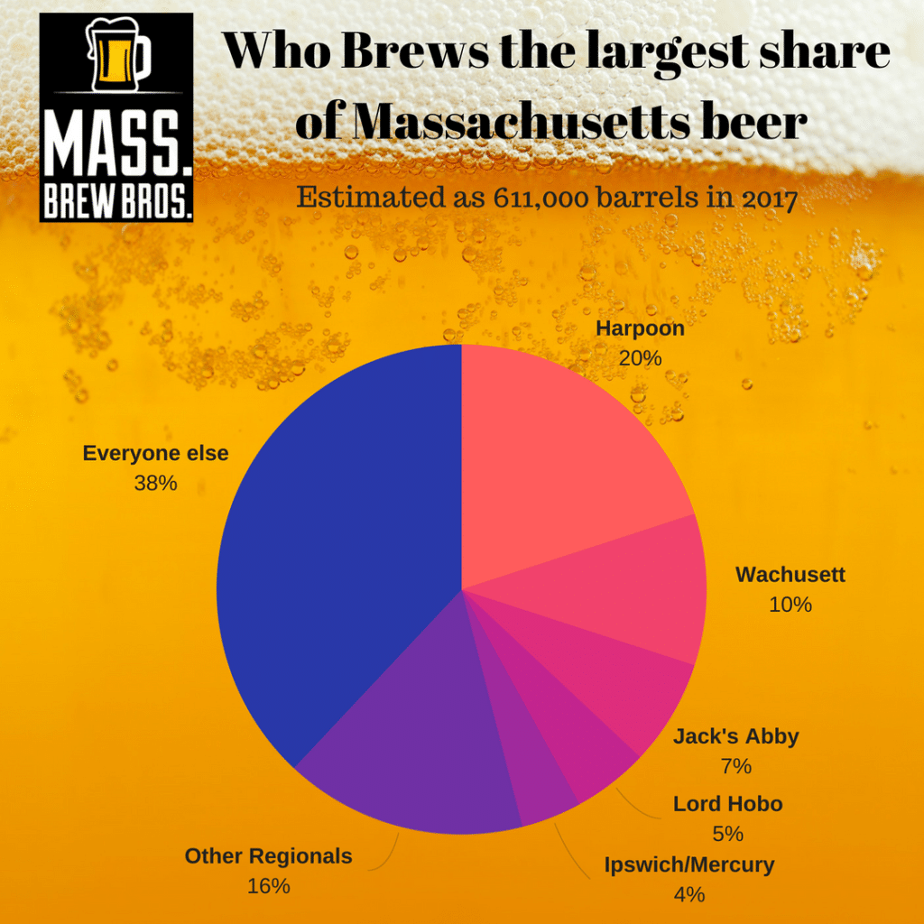 Who brews the largest share of massachusetts produced beer