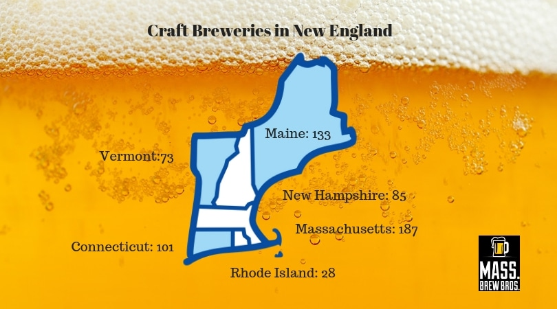 New England Craft Brewery Count Soars Past 600