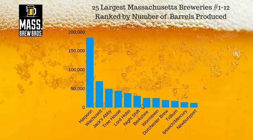 How the Biggest Massachusetts Breweries Performed in 2018