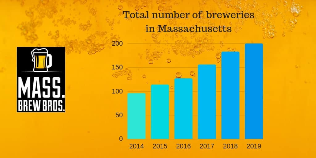 number of breweries opened in Massachusetts