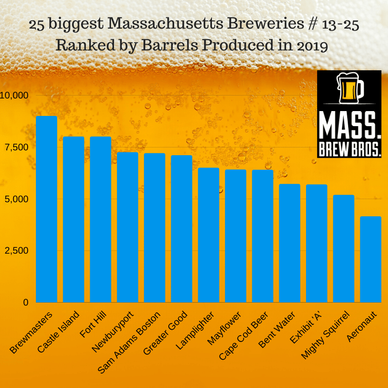 25 biggest Massachusetts breweries in 2019